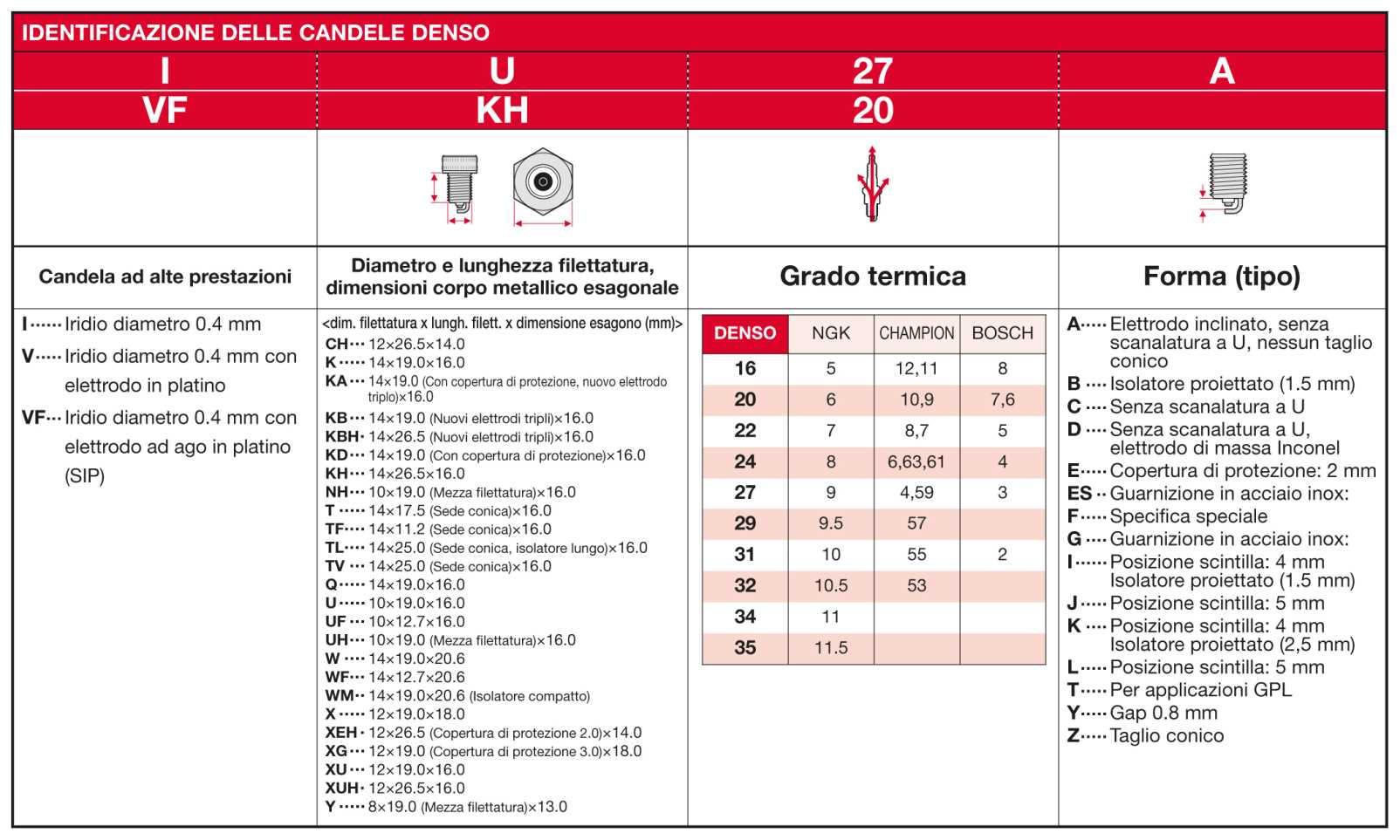 Candele accensione tabella comparativa idee immagine di decorazione - Candela lumen tabelle ...